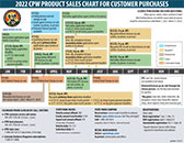 CPW Product Sales Chart image