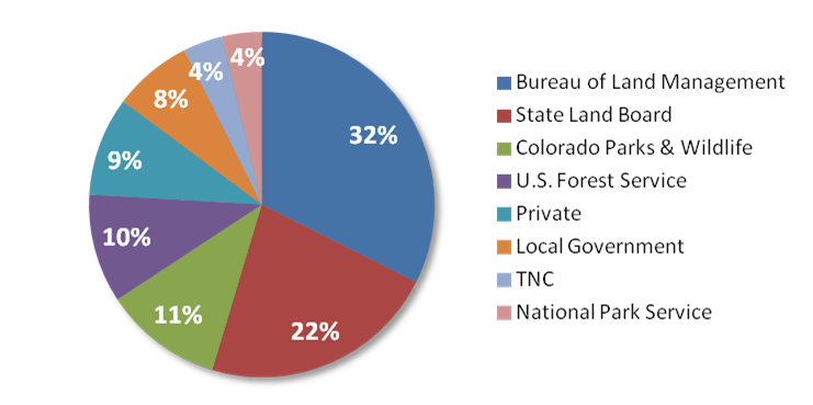 2018 Landowership of Designated Natural Areas Pie Graph