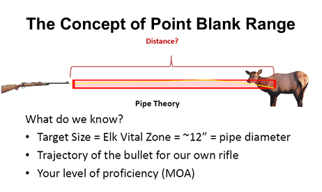 Illustrating the concept of point blank range